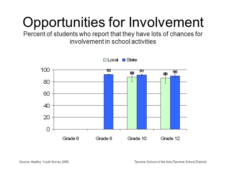 Opportunities for Involvement Percent of students who report that they have lots of chances for involvement in school activities Source: Healthy Youth Survey 2008Tacoma School of the Arts (Tacoma School District)