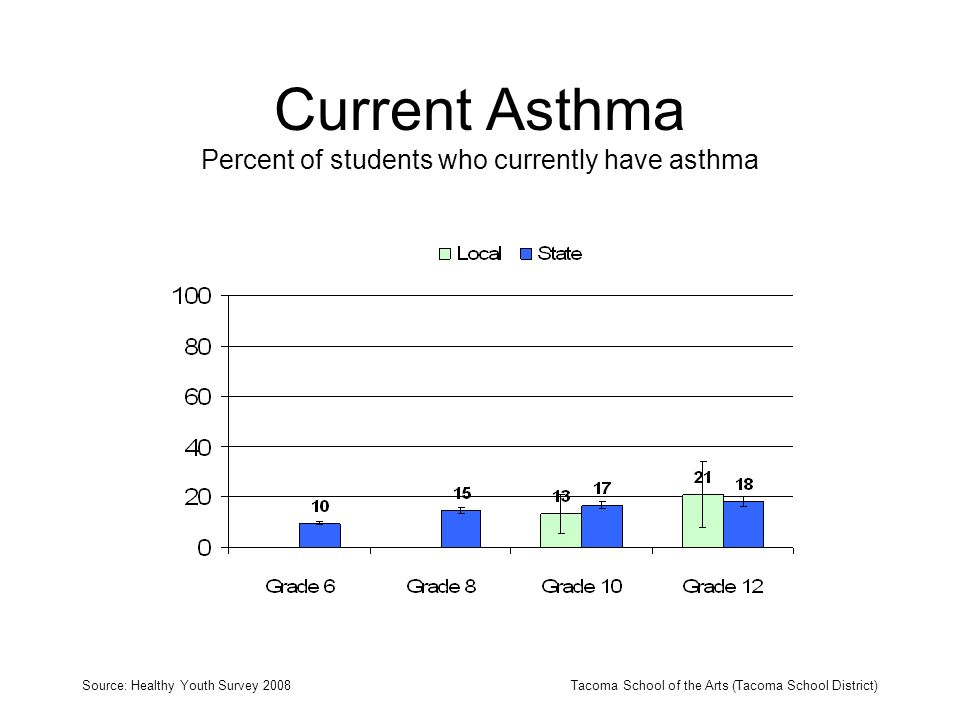 Current Asthma Percent of students who currently have asthma Source: Healthy Youth Survey 2008Tacoma School of the Arts (Tacoma School District)