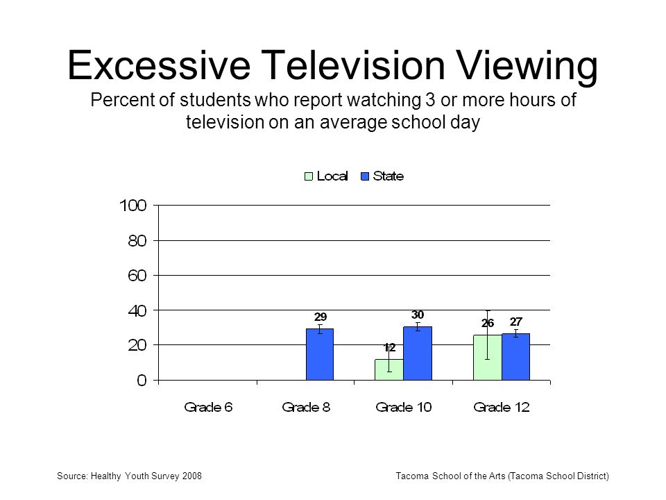 Excessive Television Viewing Percent of students who report watching 3 or more hours of television on an average school day Source: Healthy Youth Survey 2008Tacoma School of the Arts (Tacoma School District)