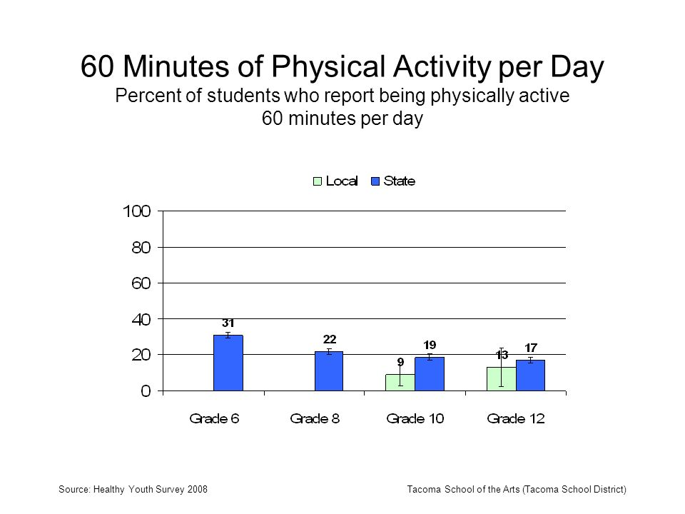 60 Minutes of Physical Activity per Day Percent of students who report being physically active 60 minutes per day Source: Healthy Youth Survey 2008Tacoma School of the Arts (Tacoma School District)
