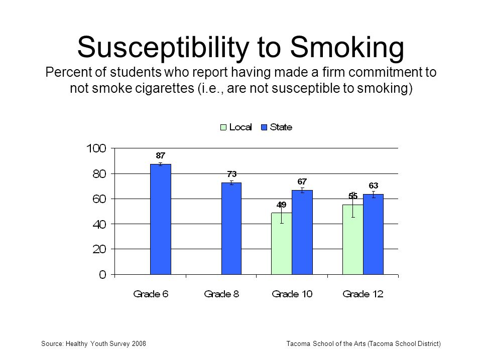 Susceptibility to Smoking Percent of students who report having made a firm commitment to not smoke cigarettes (i.e., are not susceptible to smoking) Source: Healthy Youth Survey 2008Tacoma School of the Arts (Tacoma School District)