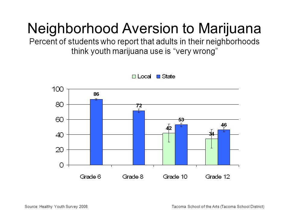 Neighborhood Aversion to Marijuana Percent of students who report that adults in their neighborhoods think youth marijuana use is very wrong Source: Healthy Youth Survey 2008Tacoma School of the Arts (Tacoma School District)
