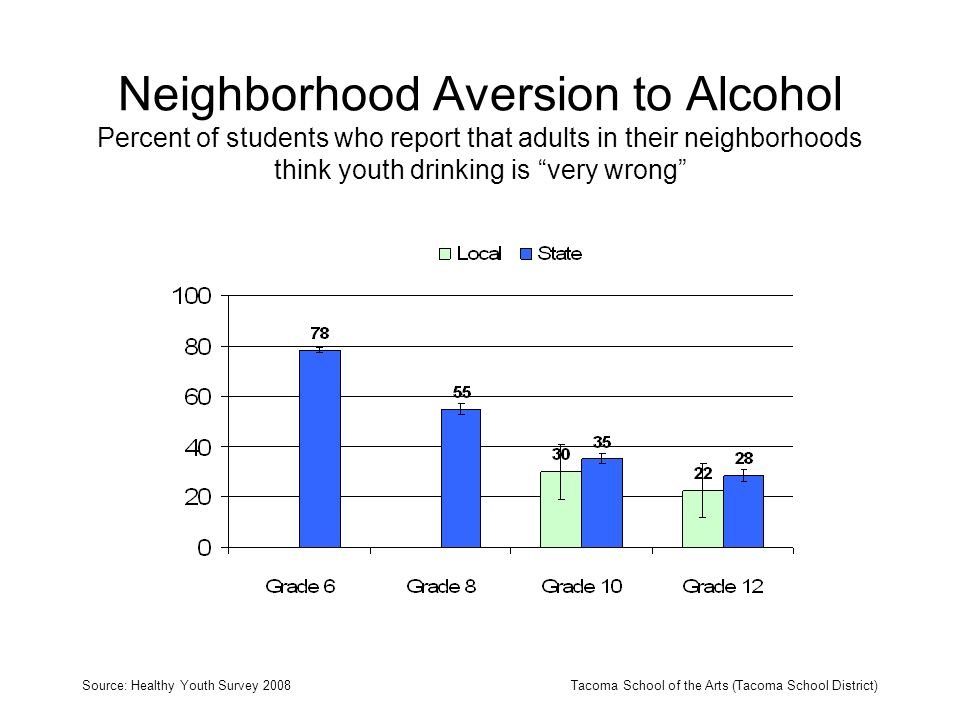 Neighborhood Aversion to Alcohol Percent of students who report that adults in their neighborhoods think youth drinking is very wrong Source: Healthy Youth Survey 2008Tacoma School of the Arts (Tacoma School District)