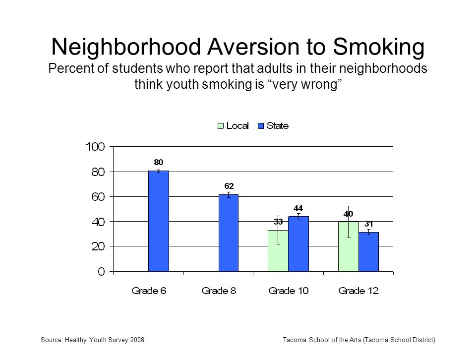 Neighborhood Aversion to Smoking Percent of students who report that adults in their neighborhoods think youth smoking is very wrong Source: Healthy Youth Survey 2008Tacoma School of the Arts (Tacoma School District)