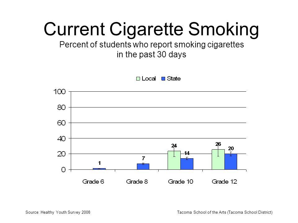 Current Cigarette Smoking Percent of students who report smoking cigarettes in the past 30 days Source: Healthy Youth Survey 2008Tacoma School of the Arts (Tacoma School District)