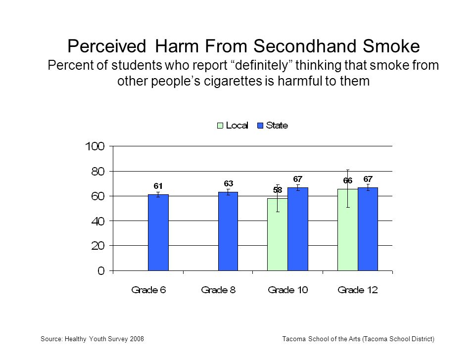 Perceived Harm From Secondhand Smoke Percent of students who report definitely thinking that smoke from other peoples cigarettes is harmful to them Source: Healthy Youth Survey 2008Tacoma School of the Arts (Tacoma School District)