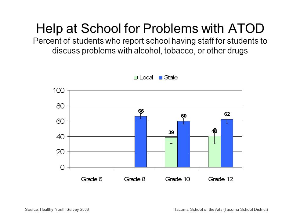 Help at School for Problems with ATOD Percent of students who report school having staff for students to discuss problems with alcohol, tobacco, or other drugs Source: Healthy Youth Survey 2008Tacoma School of the Arts (Tacoma School District)