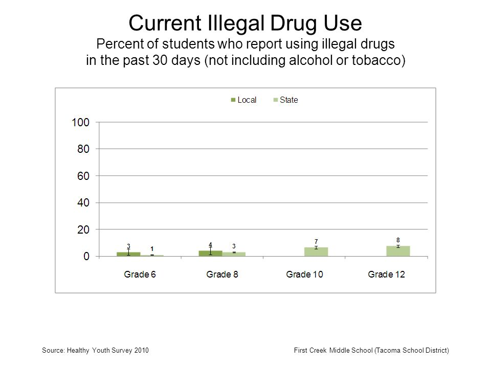 Current Illegal Drug Use Percent of students who report using illegal drugs in the past 30 days (not including alcohol or tobacco) Source: Healthy Youth Survey 2010First Creek Middle School (Tacoma School District)