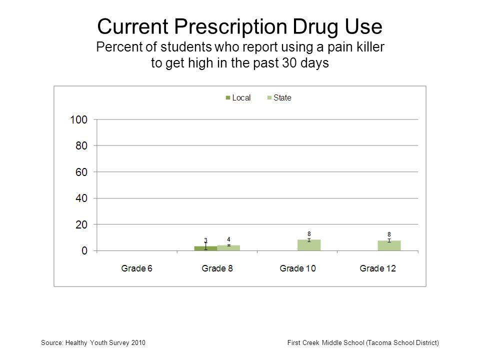 Current Prescription Drug Use Percent of students who report using a pain killer to get high in the past 30 days Source: Healthy Youth Survey 2010First Creek Middle School (Tacoma School District)