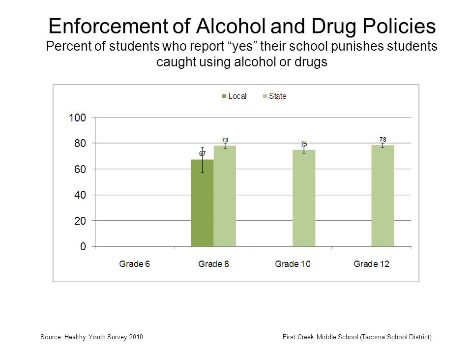 Enforcement of Alcohol and Drug Policies Percent of students who report yes their school punishes students caught using alcohol or drugs Source: Healthy Youth Survey 2010First Creek Middle School (Tacoma School District)