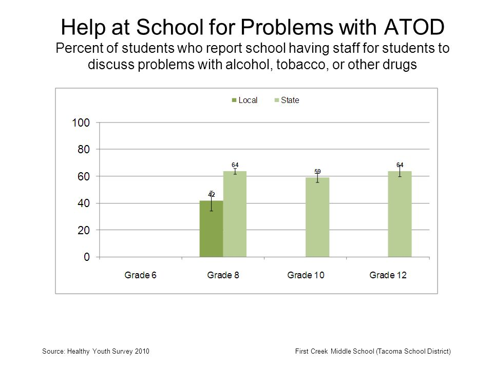Help at School for Problems with ATOD Percent of students who report school having staff for students to discuss problems with alcohol, tobacco, or other drugs Source: Healthy Youth Survey 2010First Creek Middle School (Tacoma School District)