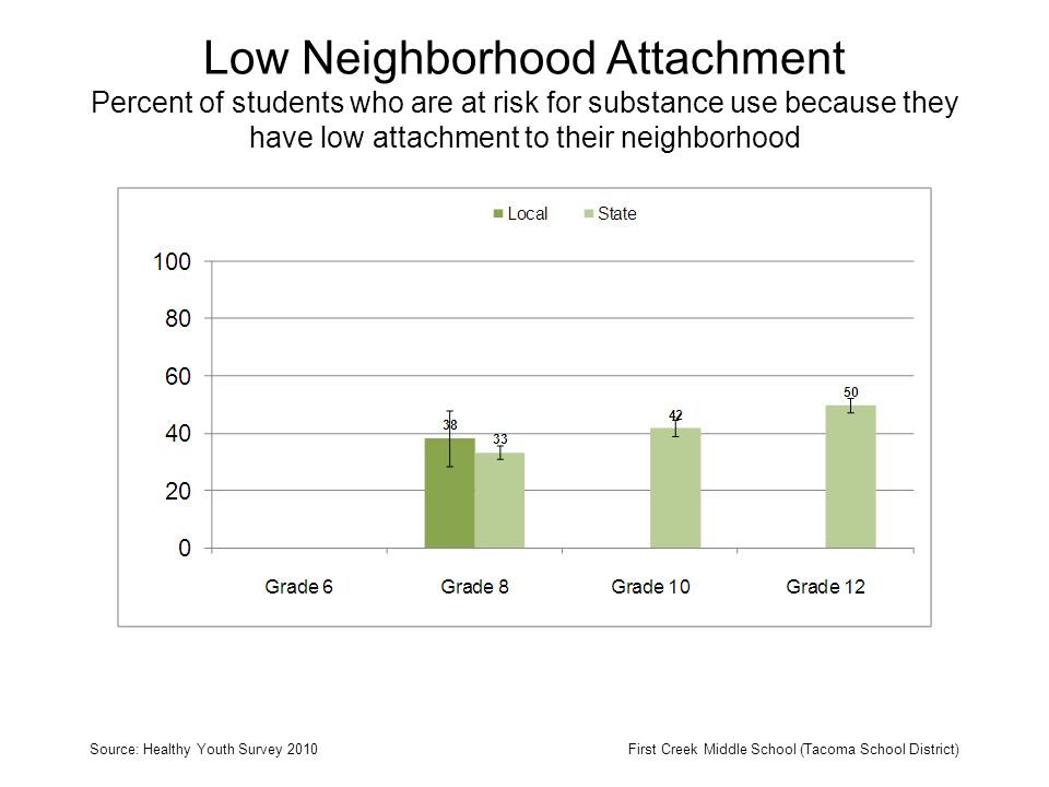 Low Neighborhood Attachment Percent of students who are at risk for substance use because they have low attachment to their neighborhood Source: Healthy Youth Survey 2010First Creek Middle School (Tacoma School District)