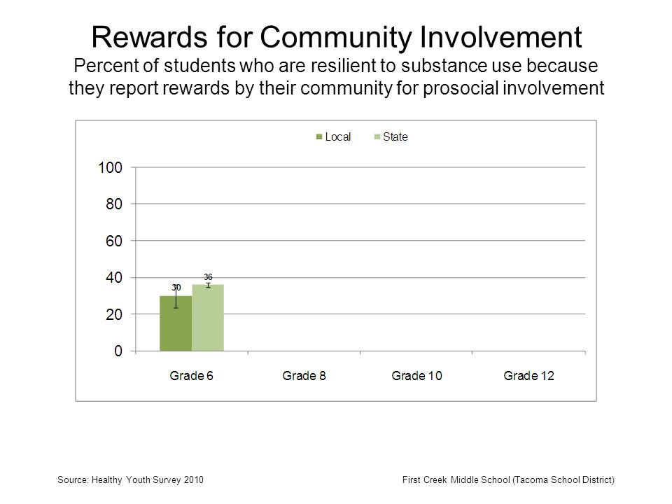 Rewards for Community Involvement Percent of students who are resilient to substance use because they report rewards by their community for prosocial involvement Source: Healthy Youth Survey 2010First Creek Middle School (Tacoma School District)