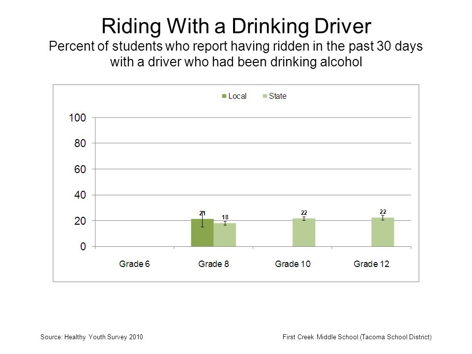 Riding With a Drinking Driver Percent of students who report having ridden in the past 30 days with a driver who had been drinking alcohol Source: Healthy Youth Survey 2010First Creek Middle School (Tacoma School District)