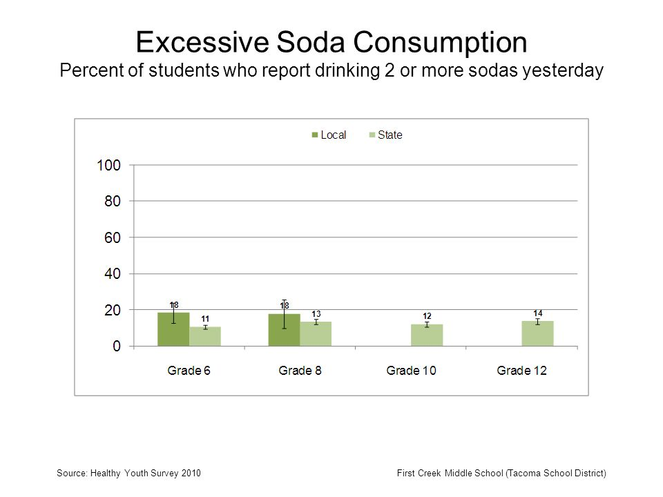 Excessive Soda Consumption Percent of students who report drinking 2 or more sodas yesterday Source: Healthy Youth Survey 2010First Creek Middle School (Tacoma School District)