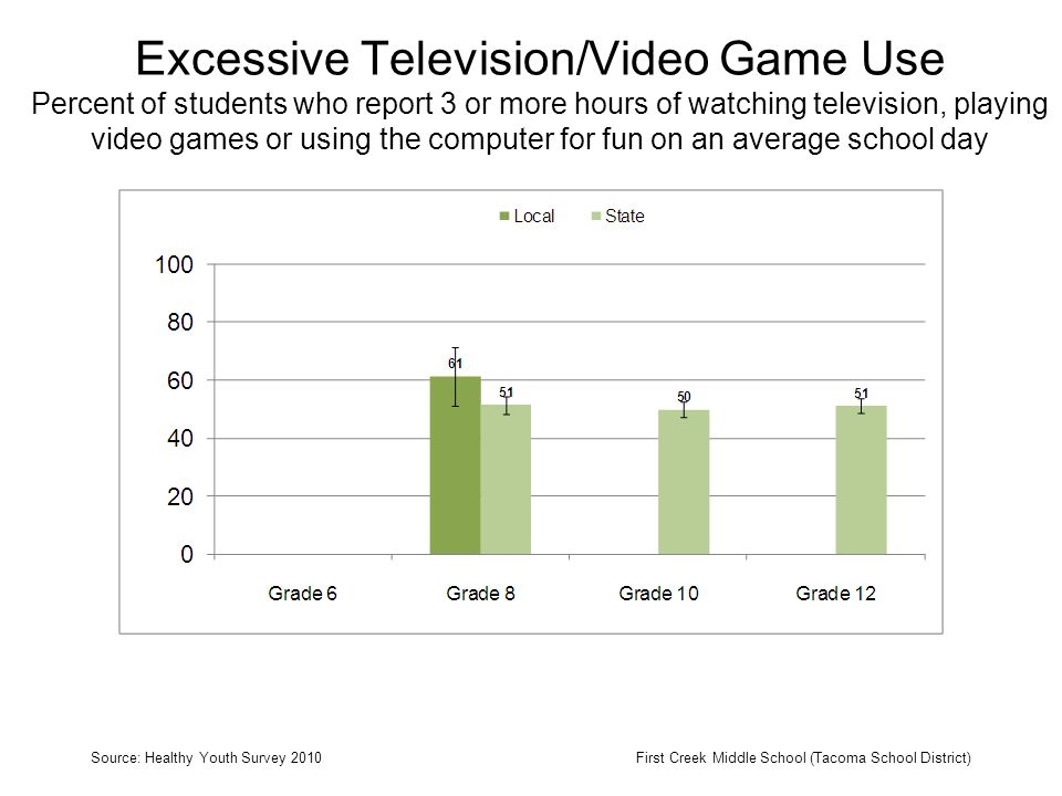Excessive Television/Video Game Use Percent of students who report 3 or more hours of watching television, playing video games or using the computer for fun on an average school day Source: Healthy Youth Survey 2010First Creek Middle School (Tacoma School District)