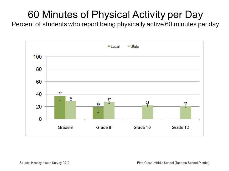 60 Minutes of Physical Activity per Day Percent of students who report being physically active 60 minutes per day Source: Healthy Youth Survey 2010First Creek Middle School (Tacoma School District)