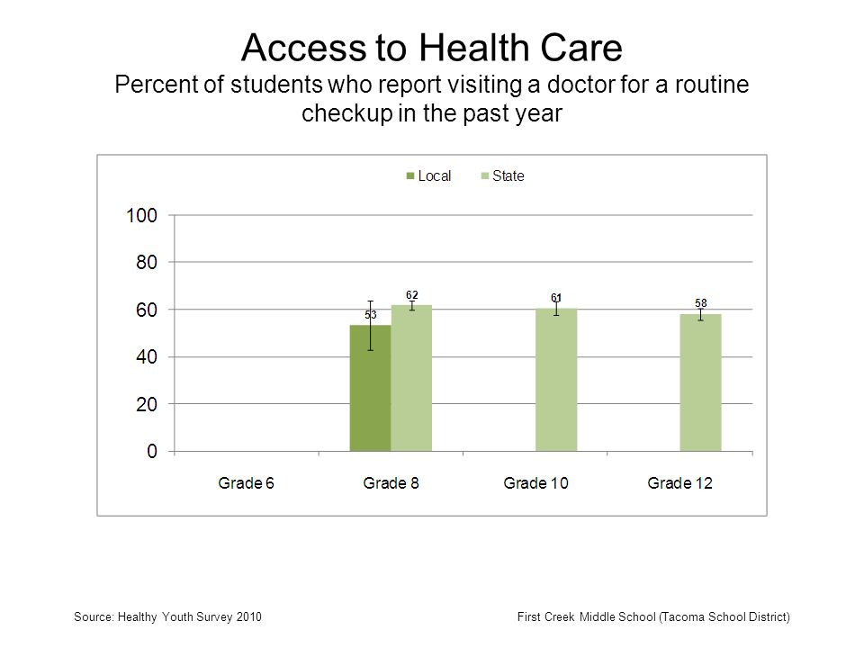 Access to Health Care Percent of students who report visiting a doctor for a routine checkup in the past year Source: Healthy Youth Survey 2010First Creek Middle School (Tacoma School District)