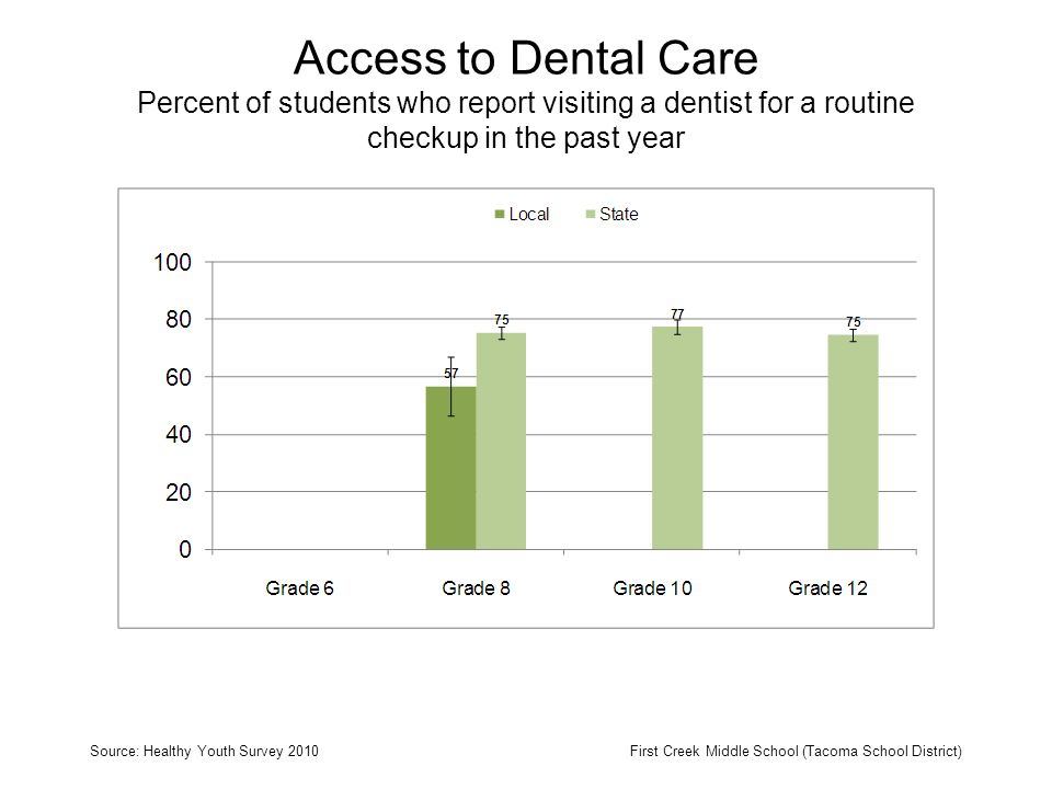 Access to Dental Care Percent of students who report visiting a dentist for a routine checkup in the past year Source: Healthy Youth Survey 2010First Creek Middle School (Tacoma School District)