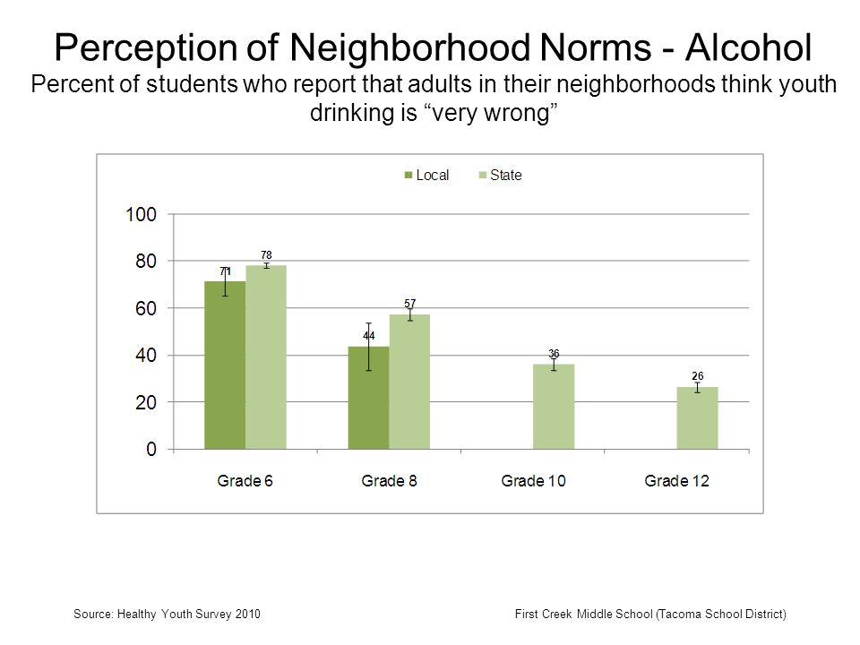 Perception of Neighborhood Norms - Alcohol Percent of students who report that adults in their neighborhoods think youth drinking is very wrong Source: Healthy Youth Survey 2010First Creek Middle School (Tacoma School District)