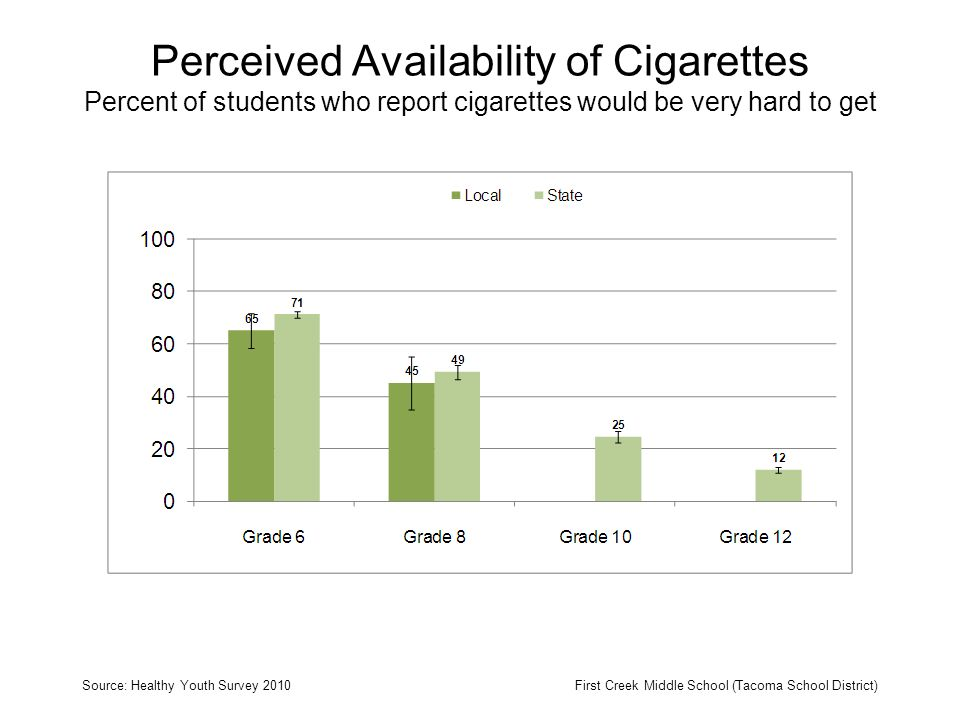 Perceived Availability of Cigarettes Percent of students who report cigarettes would be very hard to get Source: Healthy Youth Survey 2010First Creek Middle School (Tacoma School District)