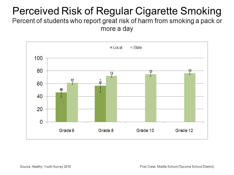 Perceived Risk of Regular Cigarette Smoking Percent of students who report great risk of harm from smoking a pack or more a day Source: Healthy Youth Survey 2010First Creek Middle School (Tacoma School District)