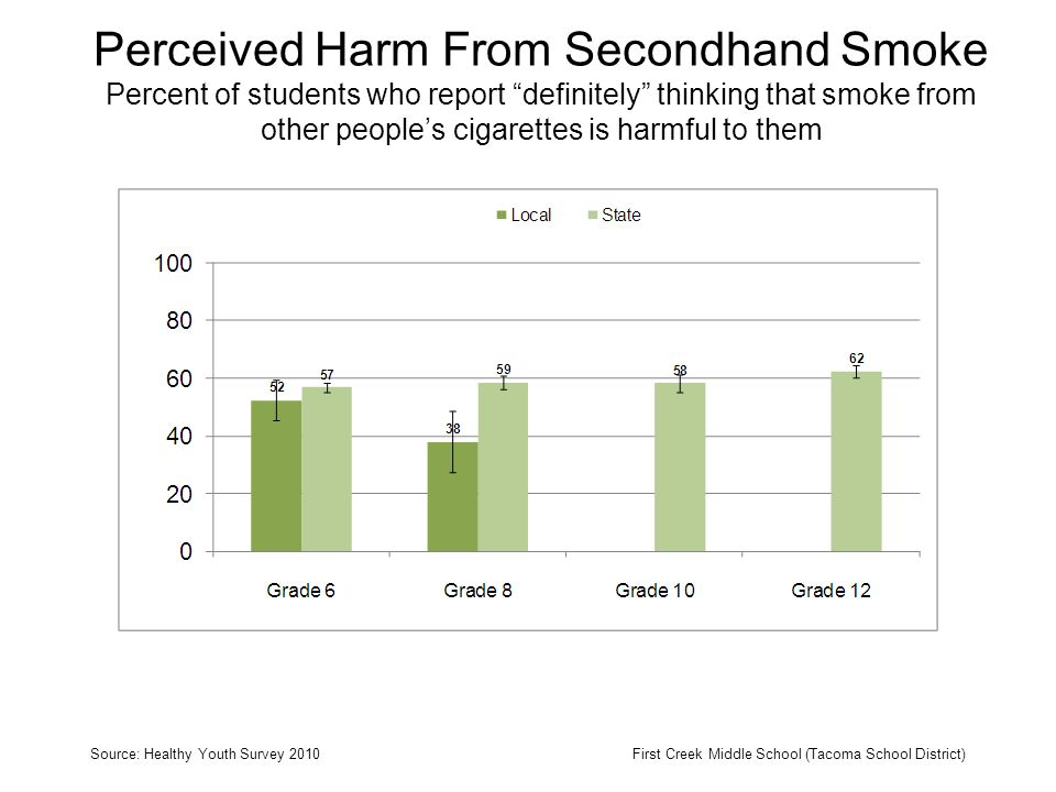 Perceived Harm From Secondhand Smoke Percent of students who report definitely thinking that smoke from other peoples cigarettes is harmful to them Source: Healthy Youth Survey 2010First Creek Middle School (Tacoma School District)