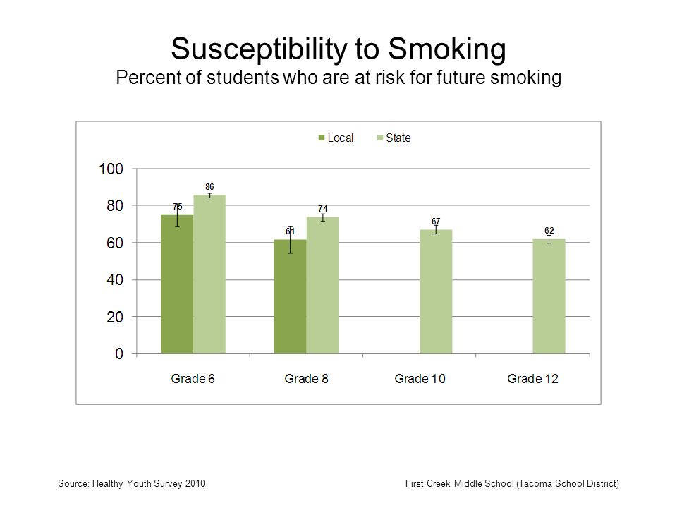 Susceptibility to Smoking Percent of students who are at risk for future smoking Source: Healthy Youth Survey 2010First Creek Middle School (Tacoma School District)
