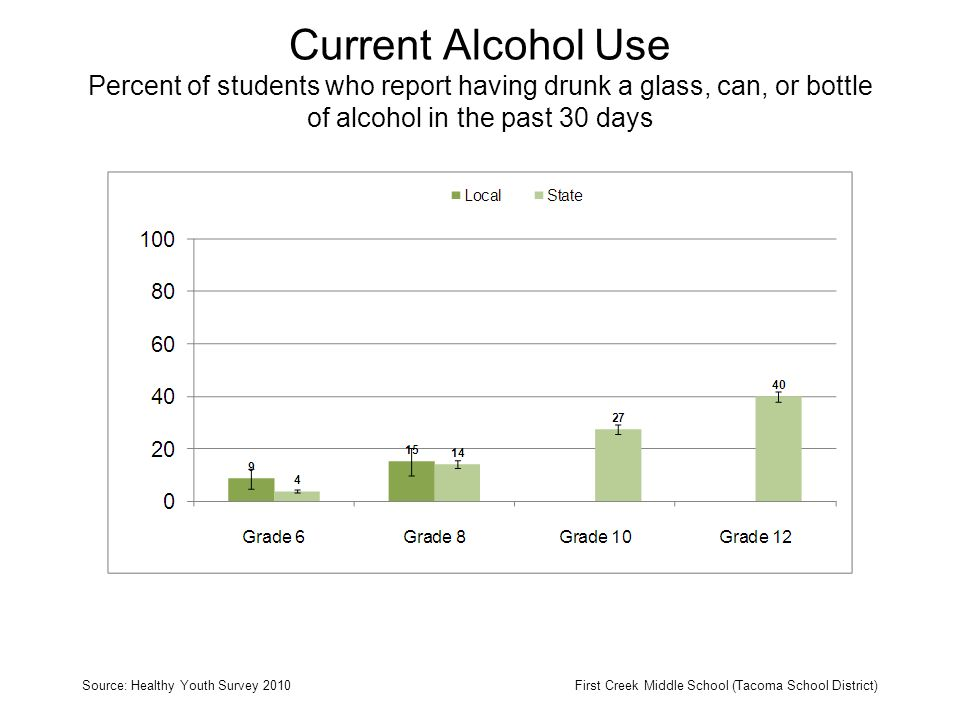 Current Alcohol Use Percent of students who report having drunk a glass, can, or bottle of alcohol in the past 30 days Source: Healthy Youth Survey 2010First Creek Middle School (Tacoma School District)