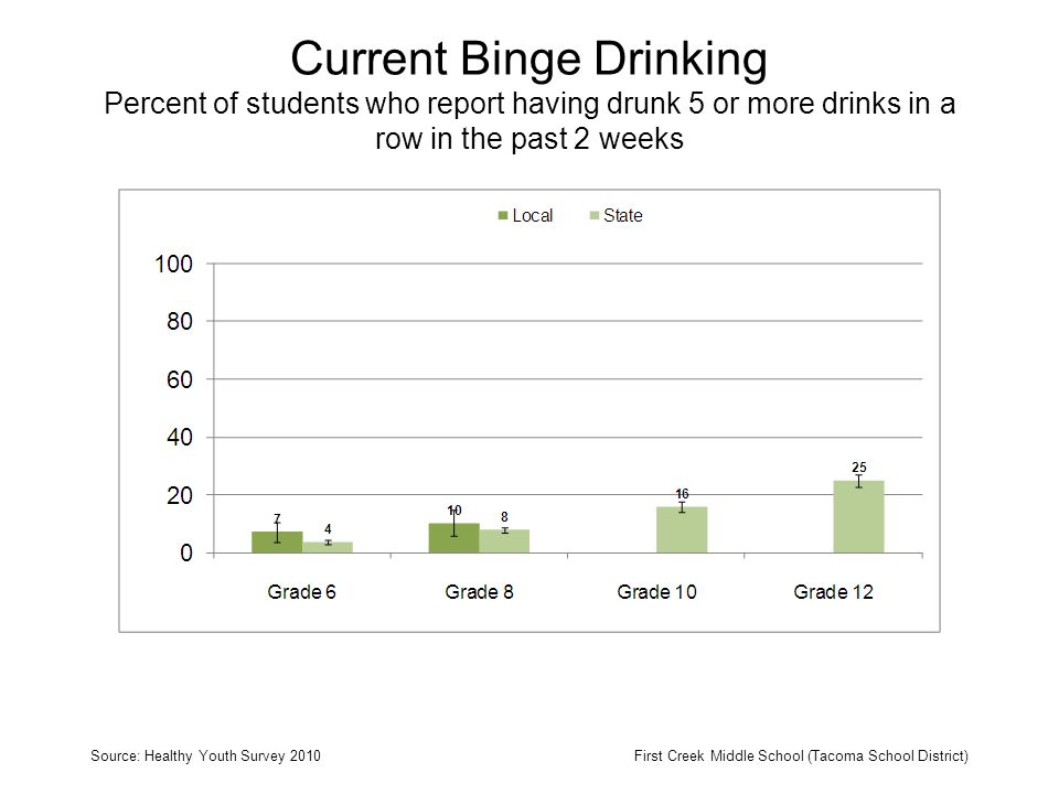 Current Binge Drinking Percent of students who report having drunk 5 or more drinks in a row in the past 2 weeks Source: Healthy Youth Survey 2010First Creek Middle School (Tacoma School District)