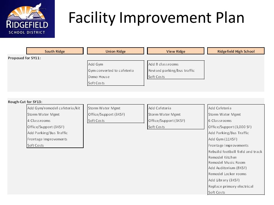 Facility Improvement Plan