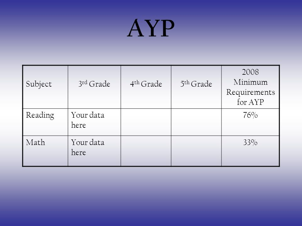AYP Subject3 rd Grade4 th Grade5 th Grade 2008 Minimum Requirements for AYP ReadingYour data here 76% MathYour data here 33%