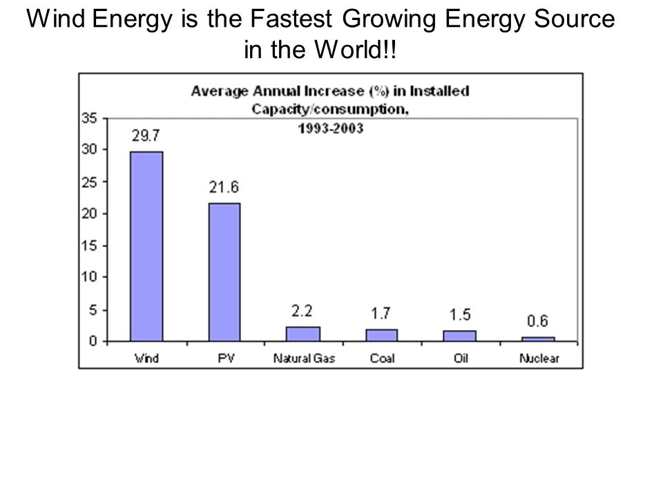 Wind Energy is the Fastest Growing Energy Source in the World!!