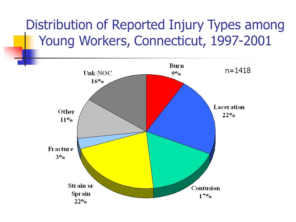 Distribution of Reported Injury Types among Young Workers, Connecticut, 1997-2001 n=1418