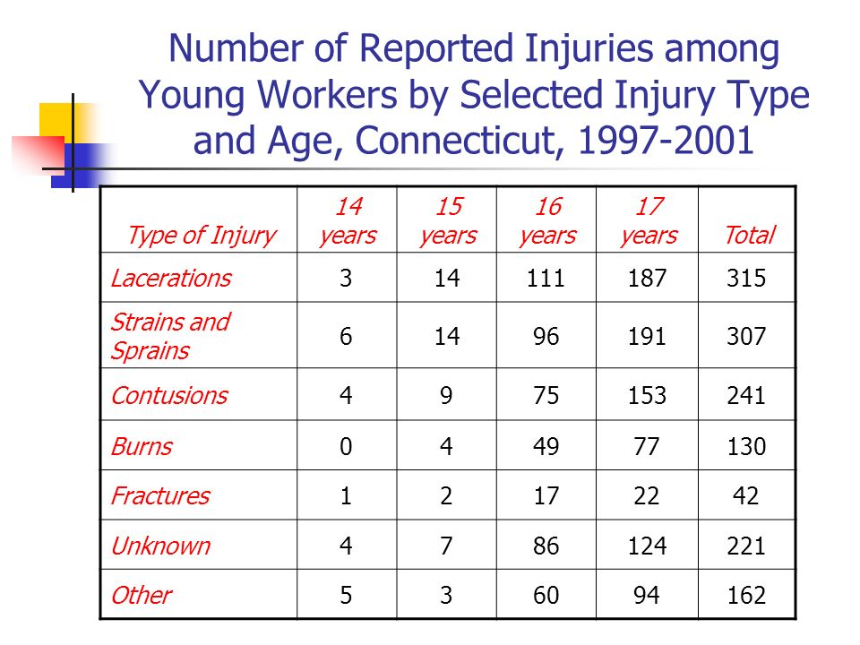 Number of Reported Injuries among Young Workers by Selected Injury Type and Age, Connecticut, 1997-2001 Type of Injury 14 years 15 years 16 years 17 yearsTotal Lacerations314111187315 Strains and Sprains 61496191307 Contusions4975153241 Burns044977130 Fractures12172242 Unknown4786124221 Other536094162