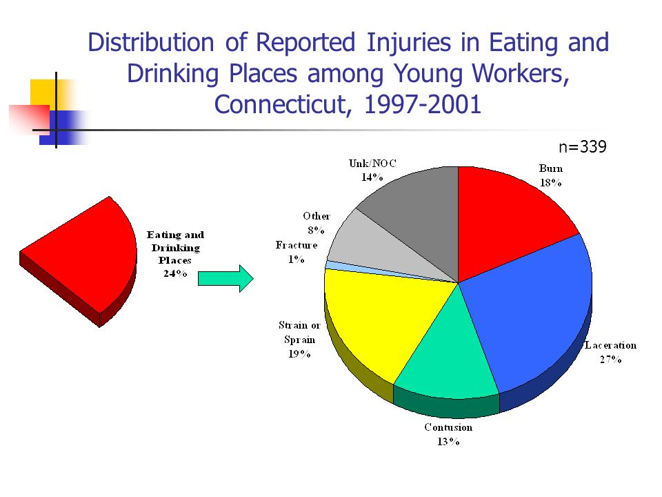 Distribution of Reported Injuries in Eating and Drinking Places among Young Workers, Connecticut, 1997-2001 n=339