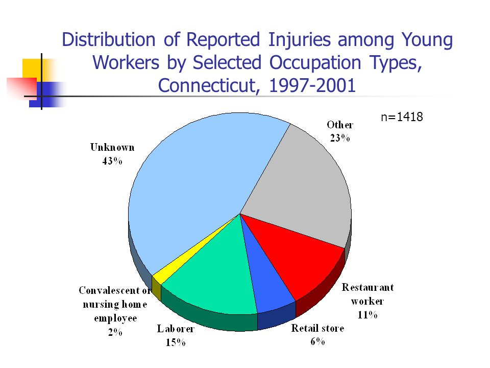 Distribution of Reported Injuries among Young Workers by Selected Occupation Types, Connecticut, 1997-2001 n=1418