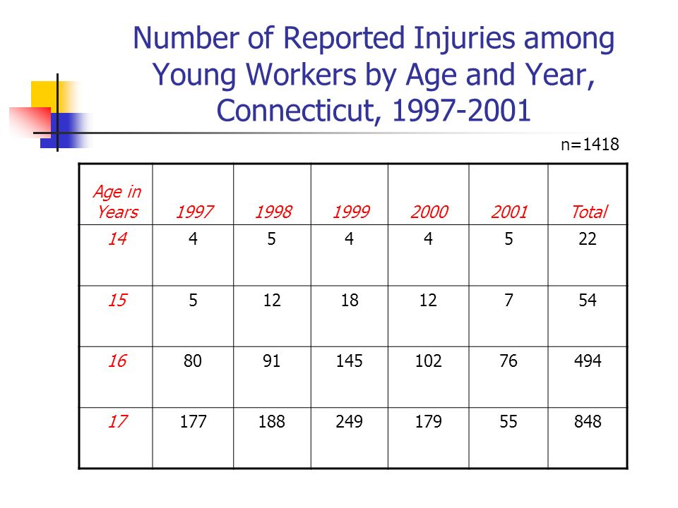 Number of Reported Injuries among Young Workers by Age and Year, Connecticut, 1997-2001 Age in Years19971998199920002001Total 144544522 155121812754 16809114510276494 1717718824917955848 n=1418