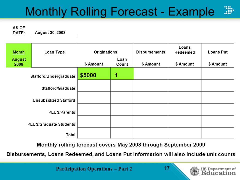 Participation Operations – Part 2 17 Monthly Rolling Forecast - Example AS OF DATE: August 30, 2008 MonthLoan TypeOriginationsDisbursements Loans RedeemedLoans Put August 2008 $ Amount Loan Count$ Amount Stafford/Undergraduate $5000 1 Stafford/Graduate Unsubsidized Stafford PLUS/Parents PLUS/Graduate Students Total Monthly rolling forecast covers May 2008 through September 2009 Disbursements, Loans Redeemed, and Loans Put information will also include unit counts