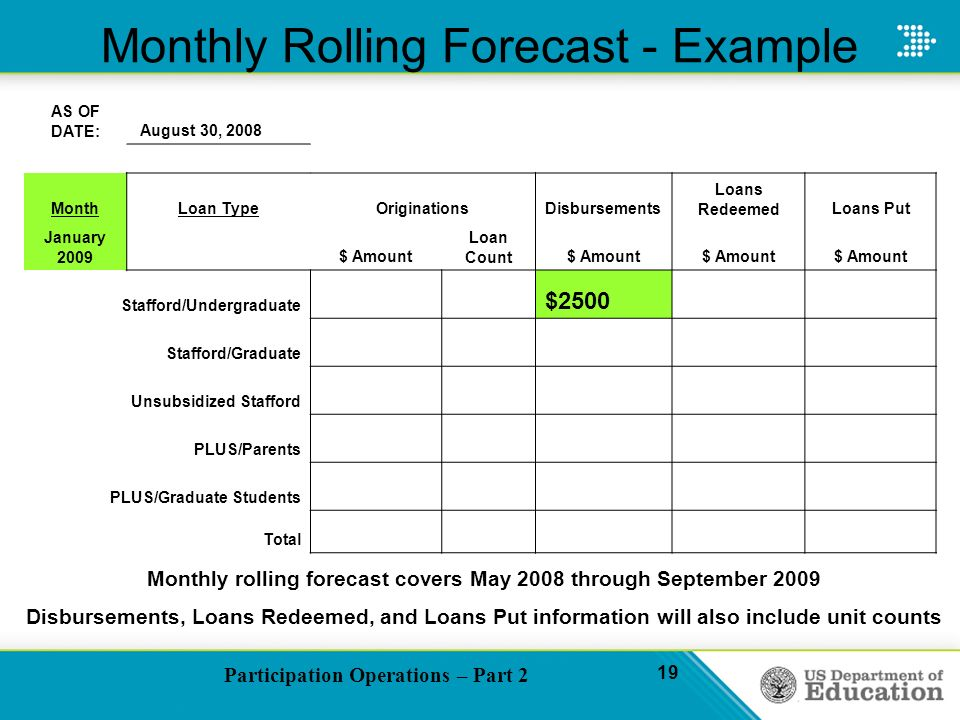 Participation Operations – Part 2 19 Monthly Rolling Forecast - Example AS OF DATE: August 30, 2008 MonthLoan TypeOriginationsDisbursements Loans RedeemedLoans Put January 2009 $ Amount Loan Count$ Amount Stafford/Undergraduate $2500 Stafford/Graduate Unsubsidized Stafford PLUS/Parents PLUS/Graduate Students Total Monthly rolling forecast covers May 2008 through September 2009 Disbursements, Loans Redeemed, and Loans Put information will also include unit counts