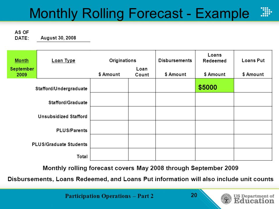 Participation Operations – Part 2 20 Monthly Rolling Forecast - Example AS OF DATE: August 30, 2008 MonthLoan TypeOriginationsDisbursements Loans RedeemedLoans Put September 2009 $ Amount Loan Count$ Amount Stafford/Undergraduate $5000 Stafford/Graduate Unsubsidized Stafford PLUS/Parents PLUS/Graduate Students Total Monthly rolling forecast covers May 2008 through September 2009 Disbursements, Loans Redeemed, and Loans Put information will also include unit counts