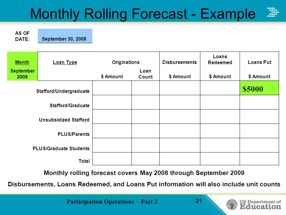 Participation Operations – Part 2 21 Monthly Rolling Forecast - Example AS OF DATE: September 30, 2008 MonthLoan TypeOriginationsDisbursements Loans RedeemedLoans Put September 2009 $ Amount Loan Count$ Amount Stafford/Undergraduate $5000 Stafford/Graduate Unsubsidized Stafford PLUS/Parents PLUS/Graduate Students Total Monthly rolling forecast covers May 2008 through September 2009 Disbursements, Loans Redeemed, and Loans Put information will also include unit counts