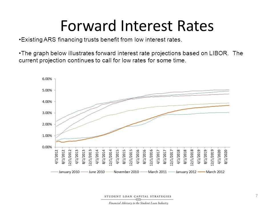 Forward Interest Rates 7 Existing ARS financing trusts benefit from low interest rates.
