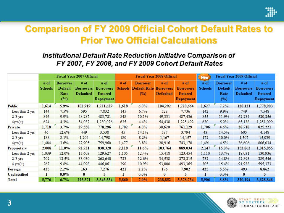 3 Institutional Default Rate Reduction Initiative Comparison of FY 2007, FY 2008, and FY 2009 Cohort Default Rates FY 2007, FY 2008, and FY 2009 Cohort Default Rates Comparison of FY 2009 Official Cohort Default Rates to Prior Two Official Calculations