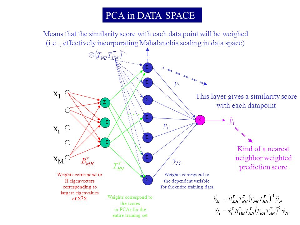 PCA in DATA SPACE Σ Σ Σ x1x1 xMxM xixi Weights correspond to H eigenvectors corresponding to largest eigenvalues of X T X Σ Σ Σ Σ Σ Σ Σ Σ...