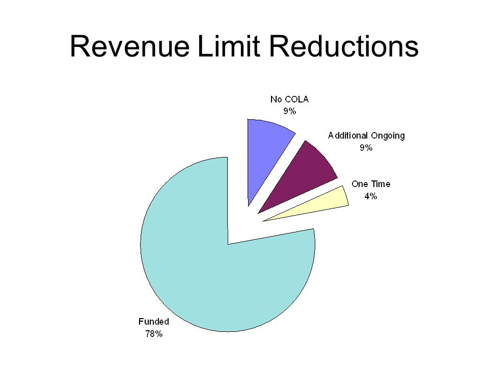 Revenue Limit Reductions
