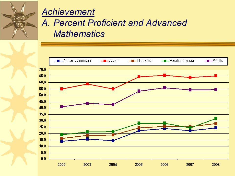 Achievement A.Percent Proficient and Advanced Mathematics