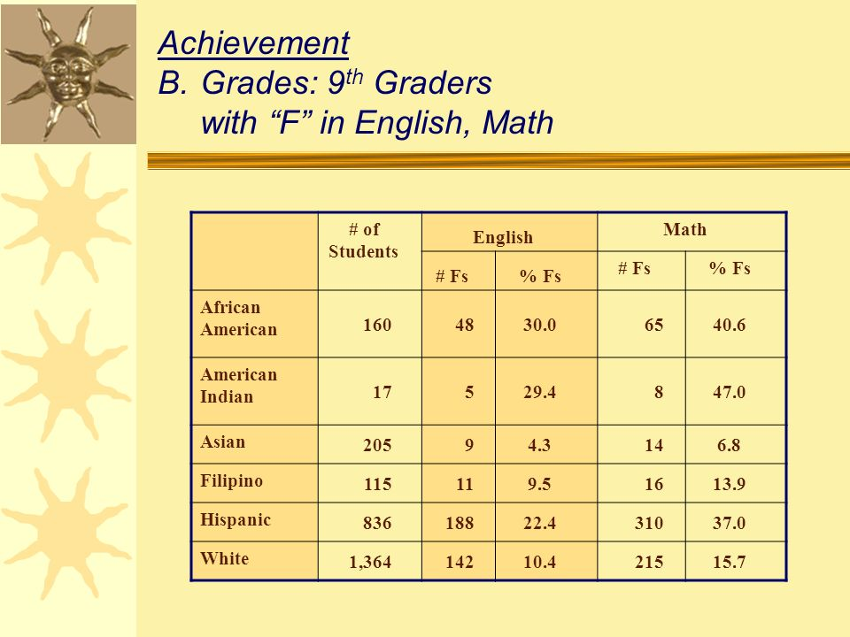 Achievement B.Grades: 9 th Graders with F in English, Math # of Students English Math # Fs% Fs # Fs% Fs African American 1604830.06540.6 American Indian 17529.4847.0 Asian 20594.3146.8 Filipino 115119.51613.9 Hispanic 83618822.431037.0 White 1,36414210.421515.7