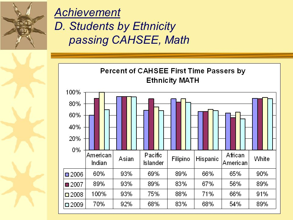 Achievement D.Students by Ethnicity passing CAHSEE, Math