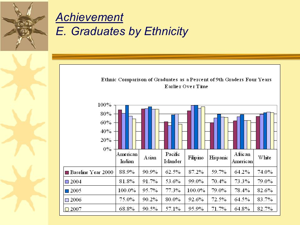 Achievement E.Graduates by Ethnicity